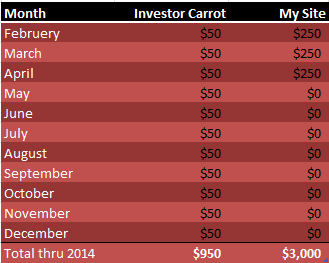 Costs - Investor Carrot vs My Site - Through 2014