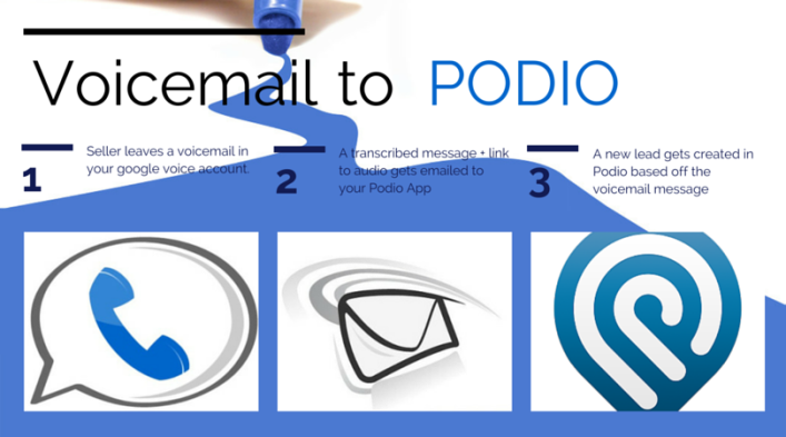 google voice podio integration